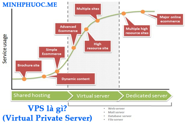 VPS (Virtual Private Server) là gì?