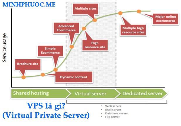VPS (Virtual Private Server) là gì?